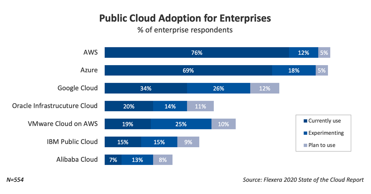 Public Cloud Adoption for Enterprises