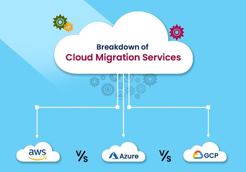 Breakdown of Cloud Migration Services