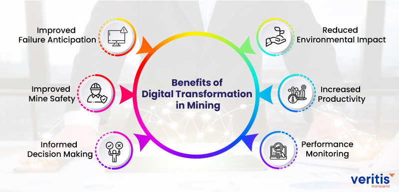 Benefits of Digital Transformation in Mining