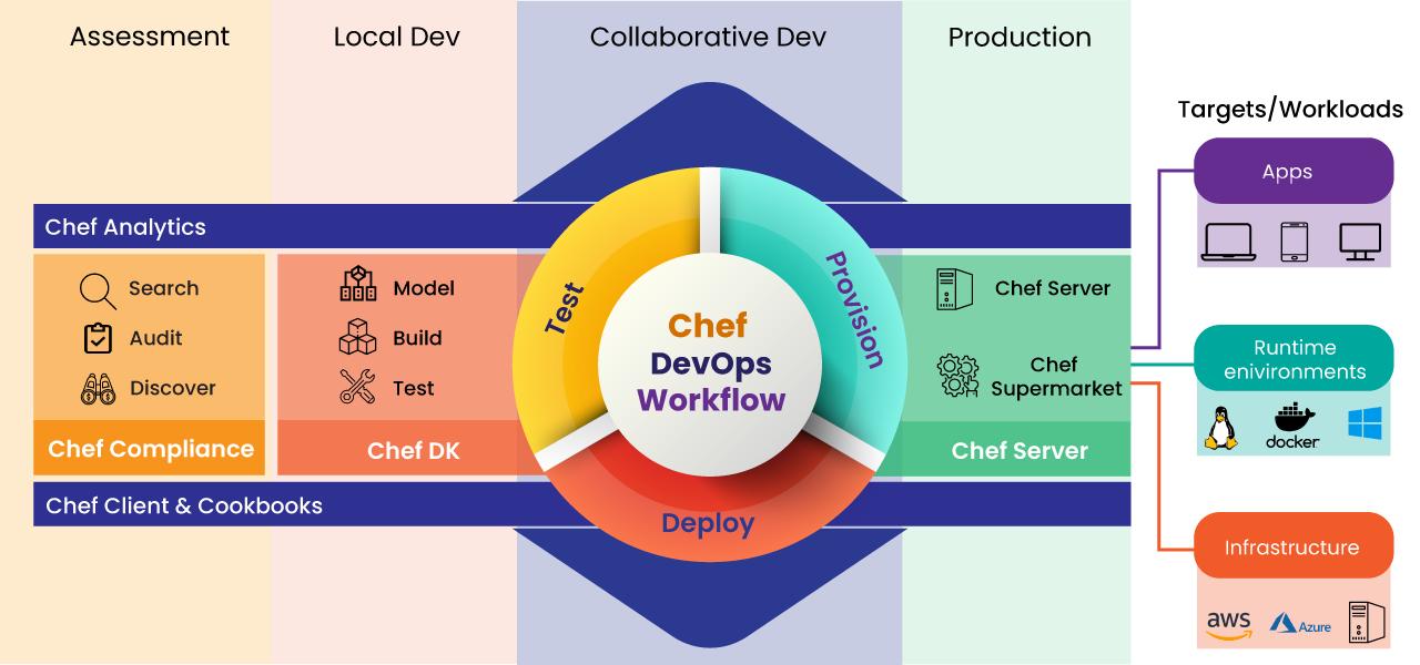 Chef DevOps Workflow