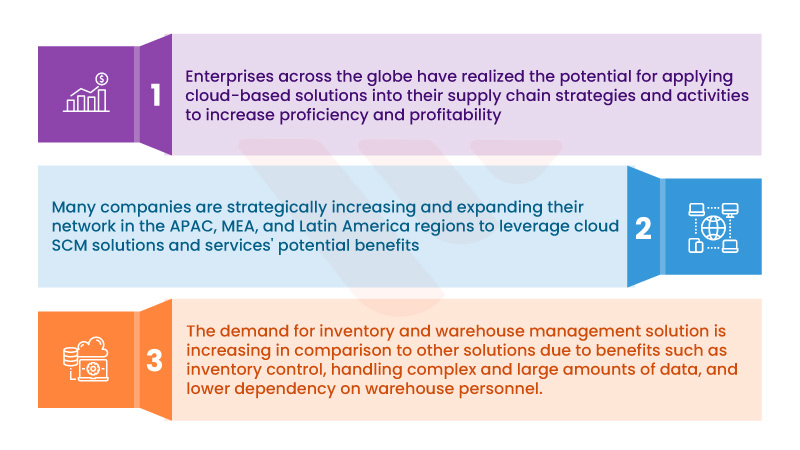 Cloud Computing Benefits to Supply Chain Management