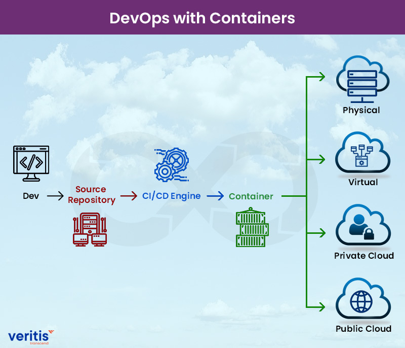 Containerization for DevOps