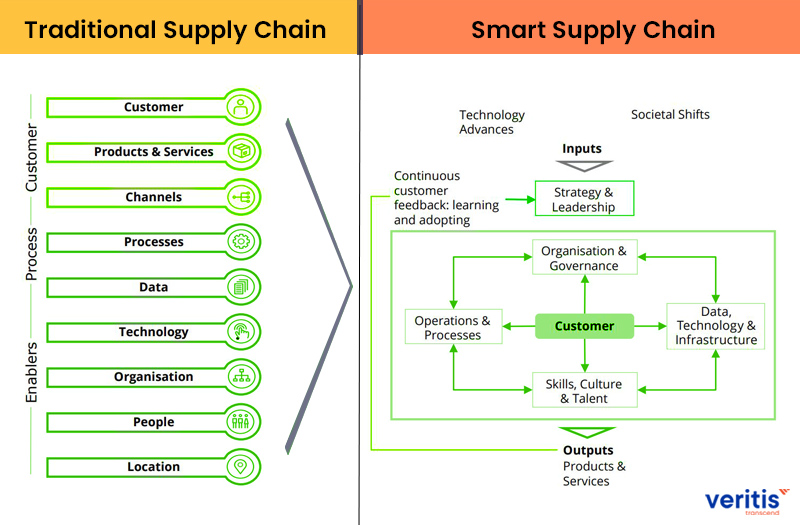 Traditional Supply Chain vs Smart Supply Chain
