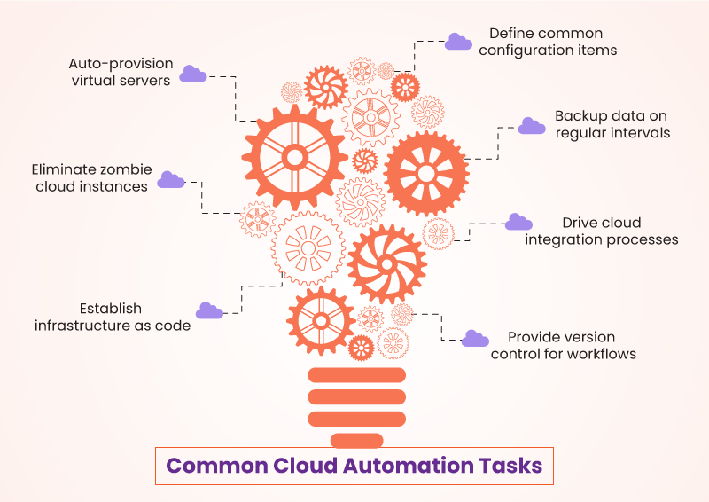 Common Cloud Automation Tasks
