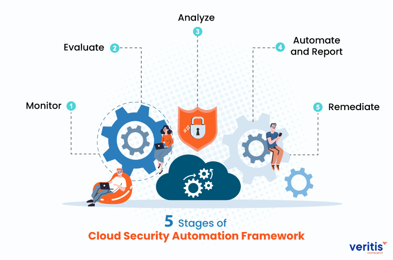 5 Stages of Cloud Security Automation Framework