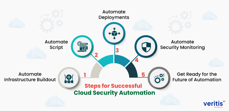 5 Steps for Cloud Security Automation