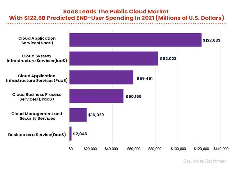 SaaS Leads the Public Cloud Market