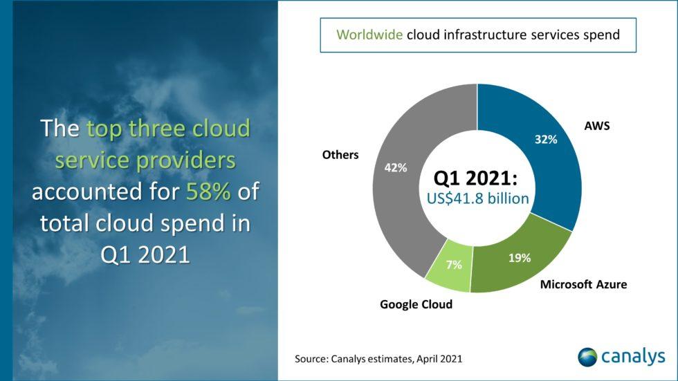 Worldwide Cloud Infrastructure Services Spend Q1 2021