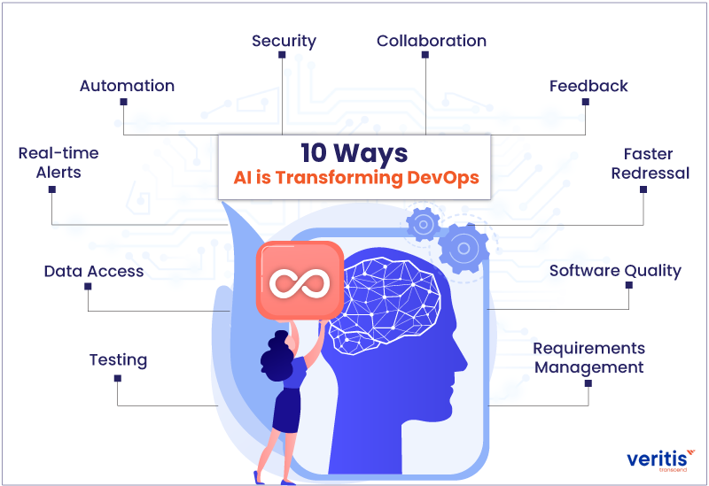 10 Ways AI is Transforming DevOps