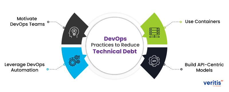 4 DevOps Practices to Reduce Technical Debt