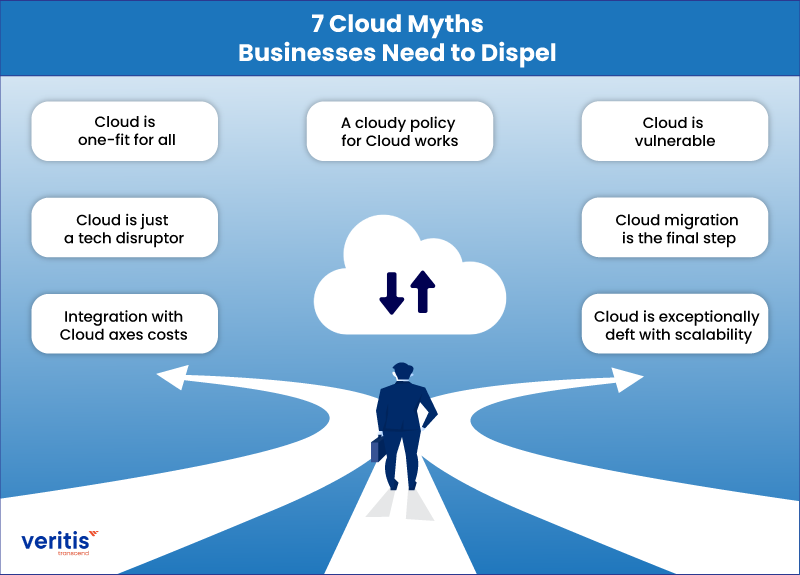 7 Cloud Myths Businesses Need to Dispel