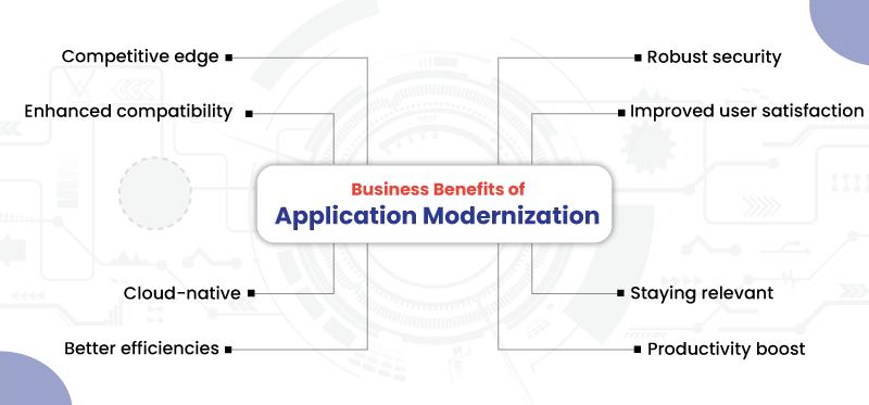 Business Benefits of Application Modernization