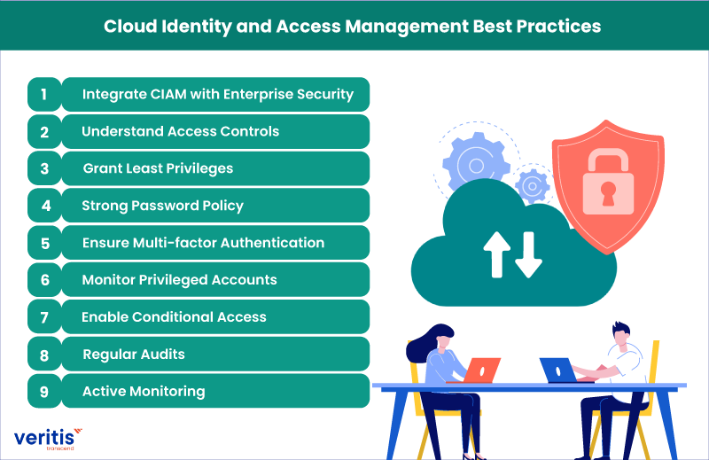 Cloud Identity and Access Management Best Practices