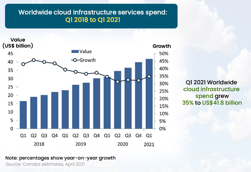 Worldwide Cloud Infrastructure Services Spend - Q1 2018 to Q1 2021