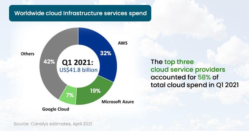 Worldwide Cloud Infrastructure Services Spend - Q1 2021