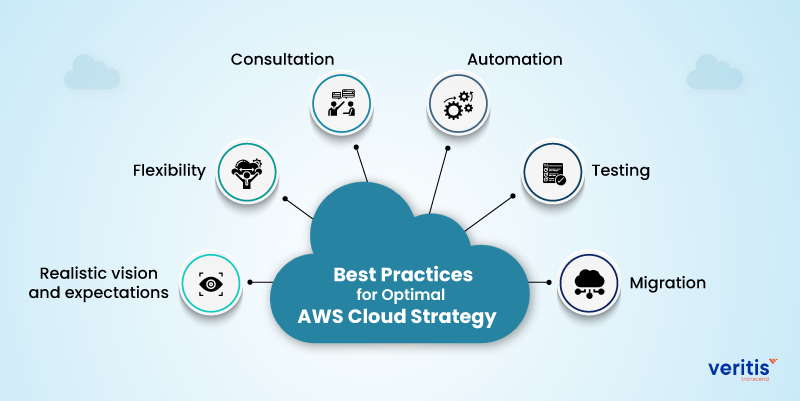 6 Best Practices for Optimal AWS Cloud Strategy