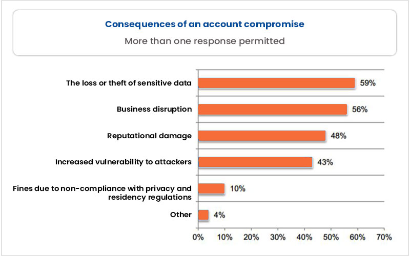 Account Compromise That Exposed Sensitive Data