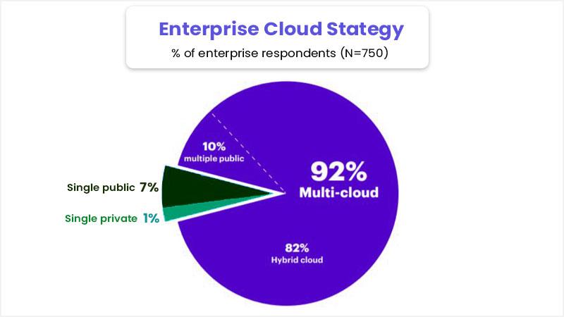Enterprise Cloud Stategy