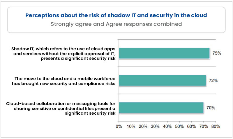 IT And Security In Cloud