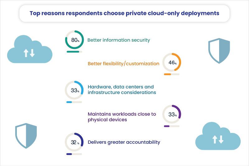 Private Cloud Deployment