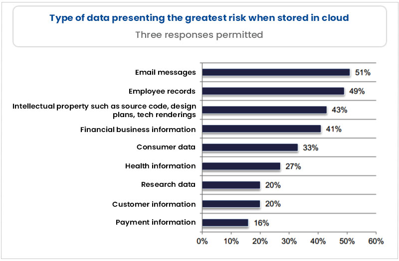 Security Risk To Organization In The Cloud