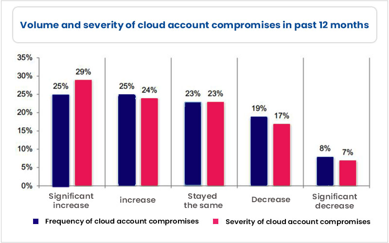 Volume And Severity Of Cloud Account Compromises