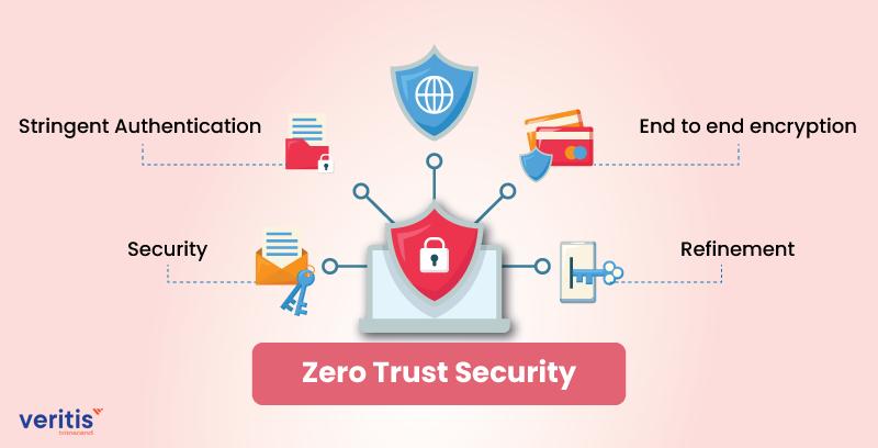 Zero Trust Strategy