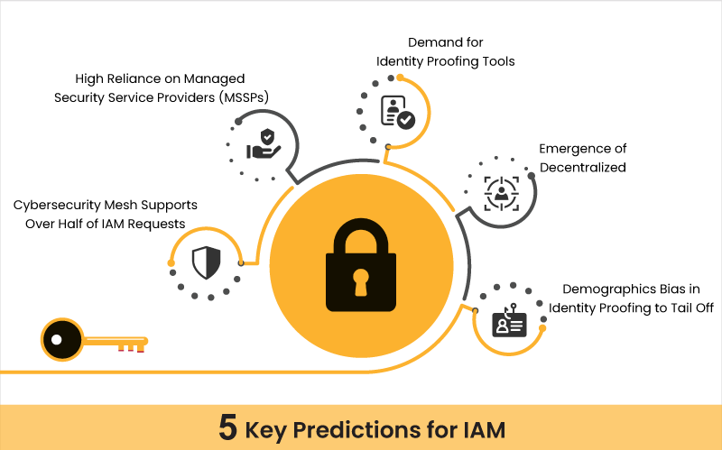 5 Key Predictions for Identity and Access Management