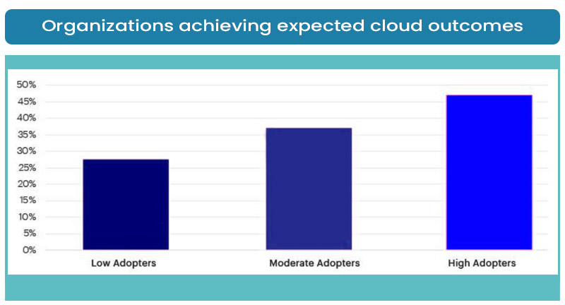 Organizations achieving expected cloud outcomes