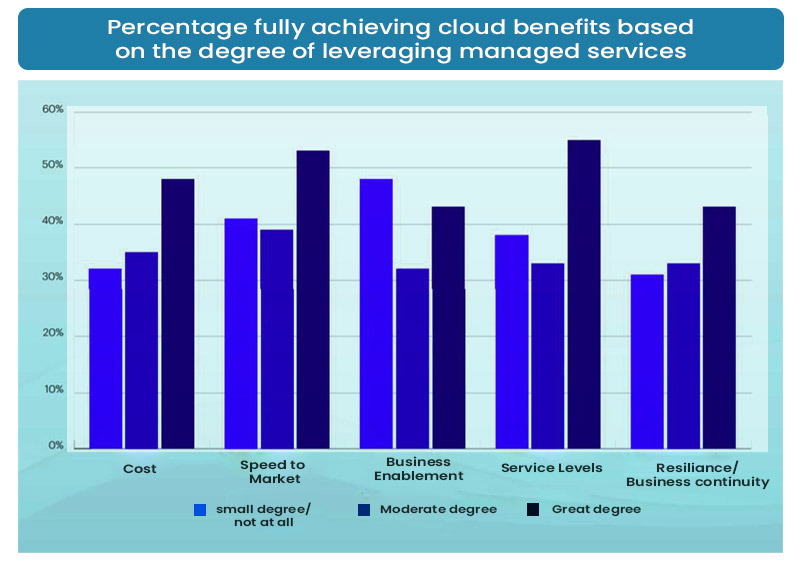 Percentage fully achieving cloud benefits based on the degree of leveraging managed services